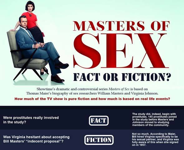 Lizzy Caplan 2014 Emmy Nomination; Masters of Sex Fact or Fiction infographic
